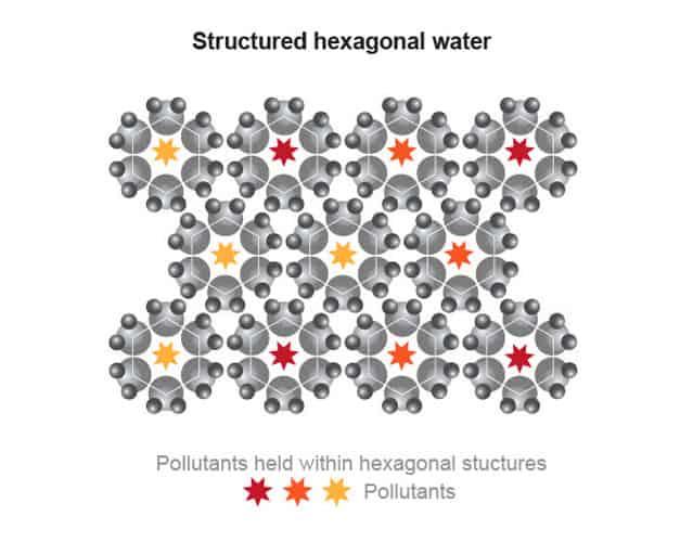 Structured Hexagonal Water